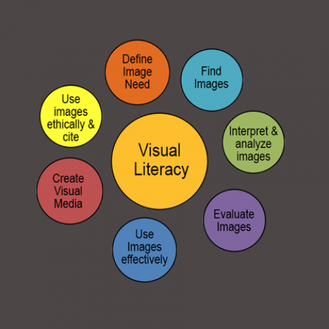 Visual Literacy Graphic