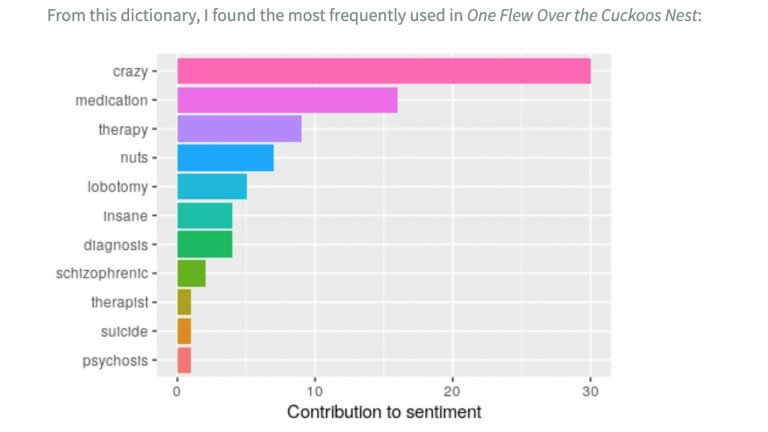 Sentiment analysis of One Flew Over the Cuckoo's Nest